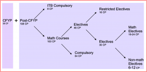curriculum_structure2